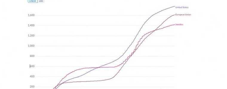 zweden-doet-het-beter-dan-eu-of-vs-gemiddelde-–-frontnieuws