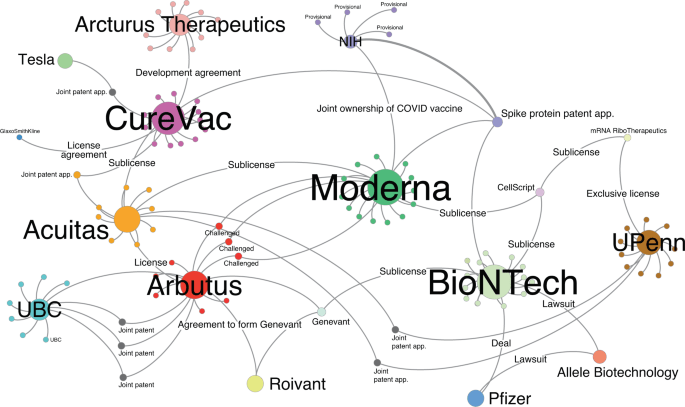 a-network-analysis-of-covid-19-mrna-vaccine-patents-–-nature-biotechnology