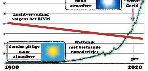 de-verborgen-rol-van-nanofijnstof-in-9/11-en-covid-the-great-reset