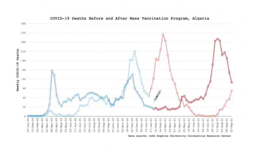 data-analyse-in-de-vorm-van-een-video-laat-zien-hoe-het-aantal-sterfgevallen-explodeert-nadat-corona-vaccinatie-begint
