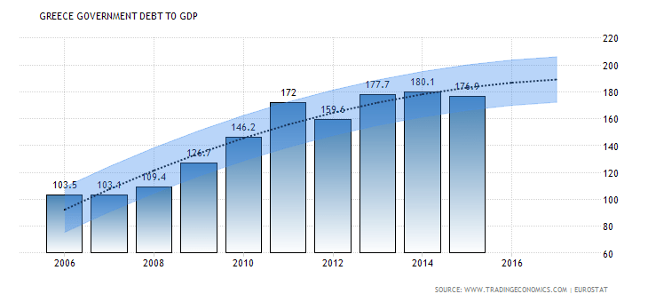 greece-government-debt-to-gdp-forecast