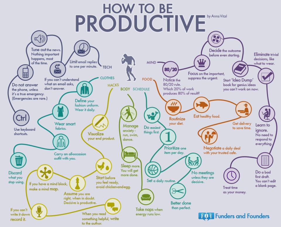productive_info