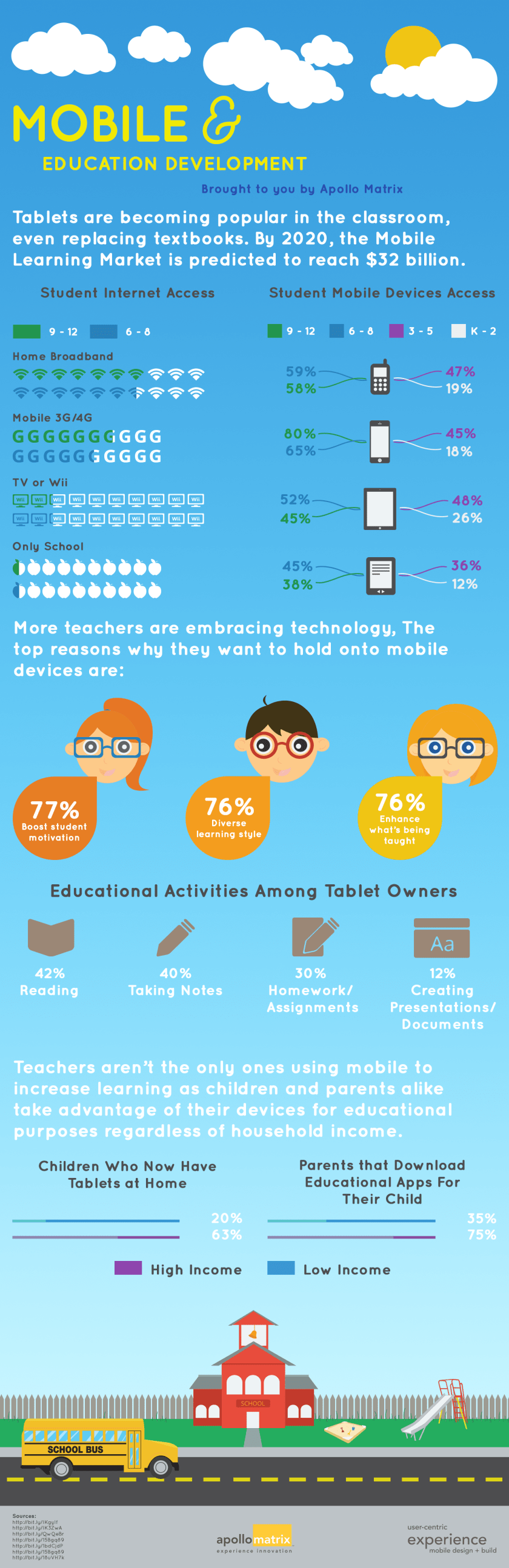mobile education infographic