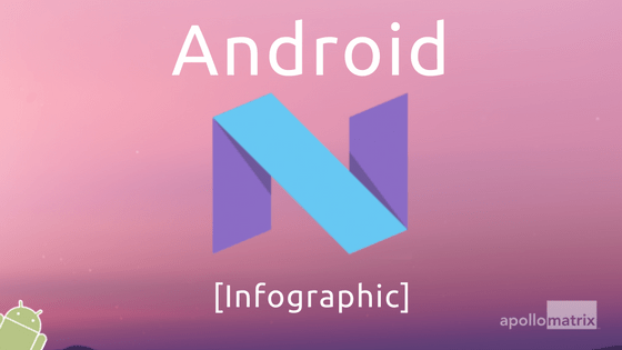 Android Nougat feature infographic