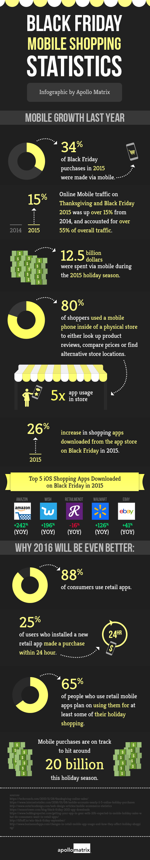 Mobile Shopping is Impacting Black Friday in Big Ways