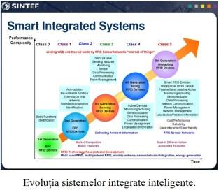 evolutia sistemelor integrate