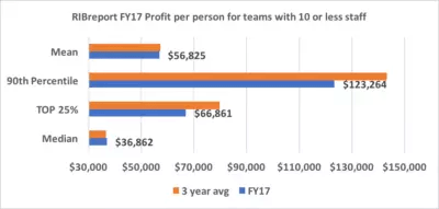 Recruitment Agency Profitability Results – Part 2