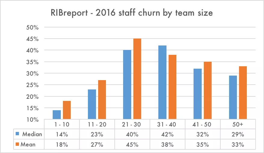 Staff churn has devastating effect on profitability – that's a fact!