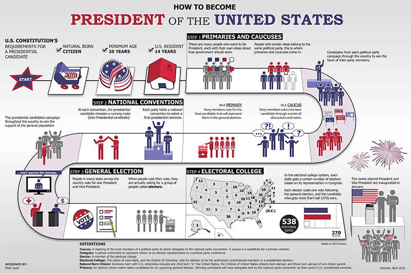 How to become President of the United States infographic. See description below.