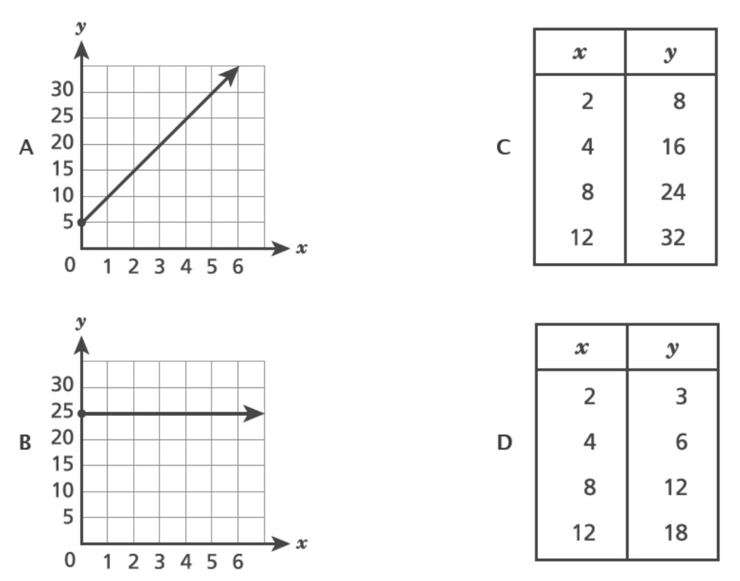 Which Representation Shows A Proportional Relationship