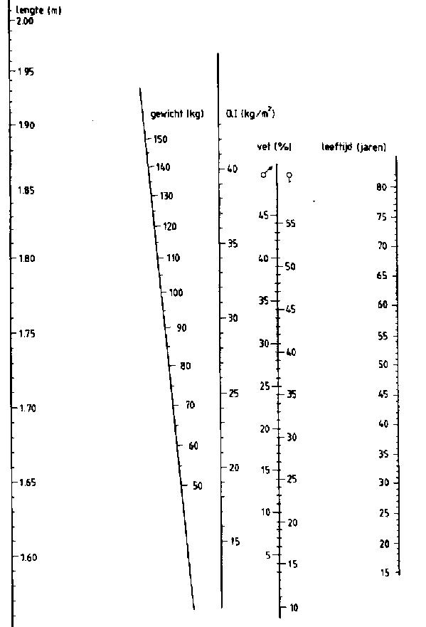 Grafiek van Deurenberg