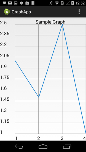 Draw a graph in android application using a charting framework | Tutorials on mobile app