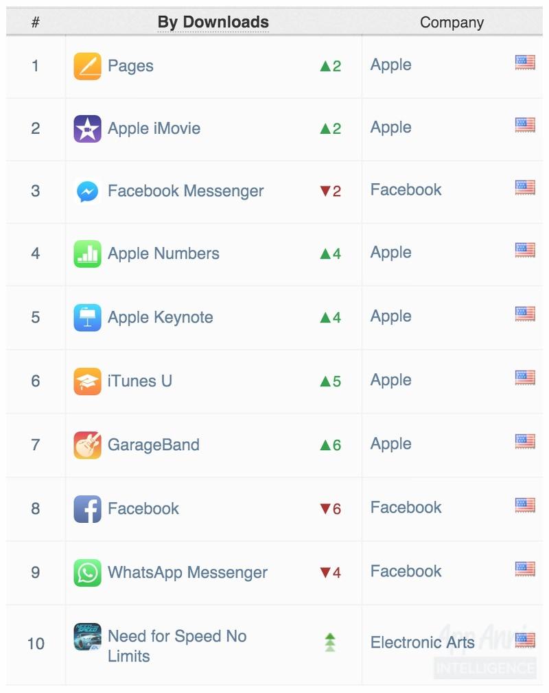 Ranking mundial app octubre 2015