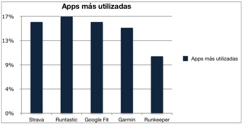 Apps monitorización deportiva más usadas