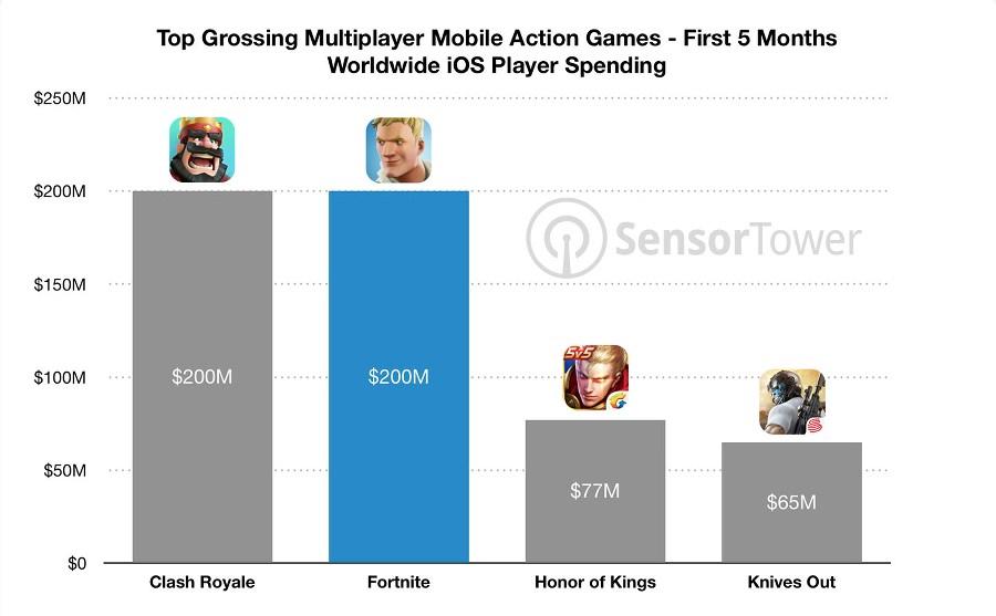 Fortnite para iPhone llega a los 200 millones recaudados