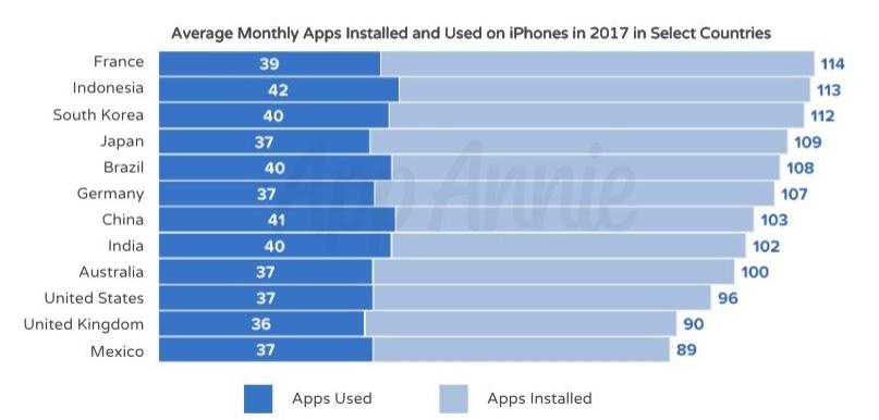 Apps usadas e instaladas