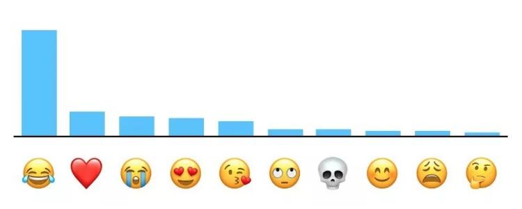 Emojis más usados en Apple
