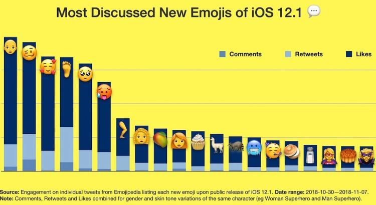 Top 20 emojis iOS 12.1