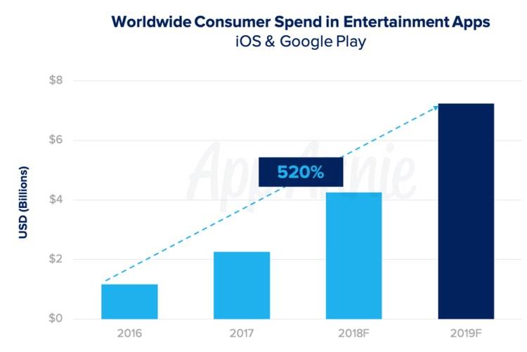 Aumento del consumo de vídeo en el móvil