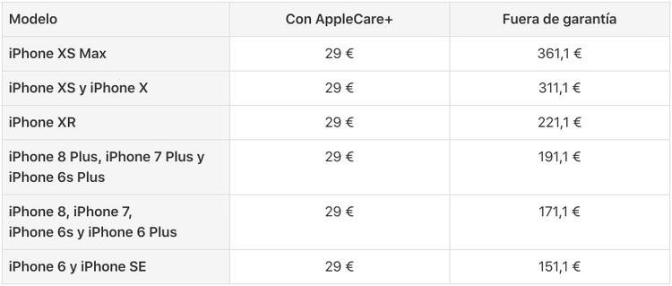 Precios de reparación de pantallas