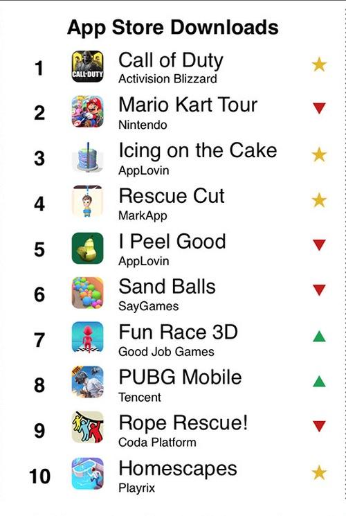 Top 10 juegos