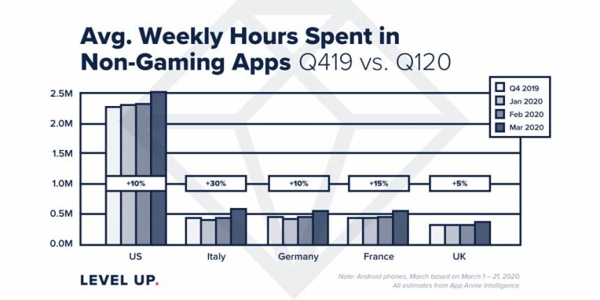 apps categorías más descargadas confinamiento cuarentena