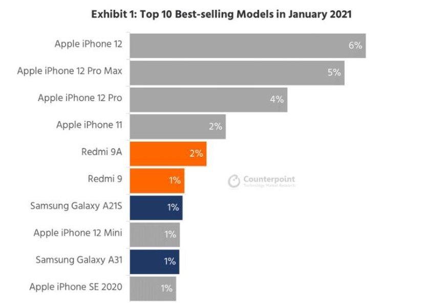 Gráfica de ventas de móviles en enero de 2021
