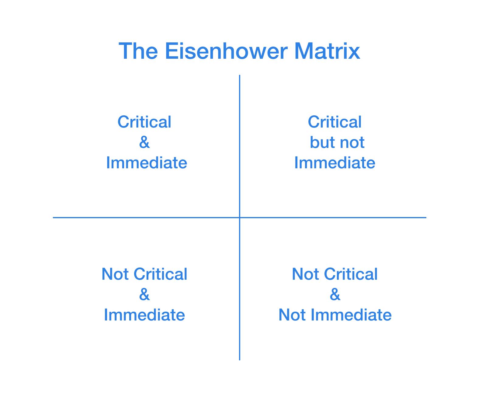 Eisenhower S Productivity Formula