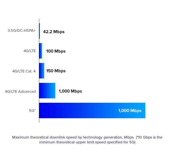 What Does 5G Networks Means for Mobile Apps
