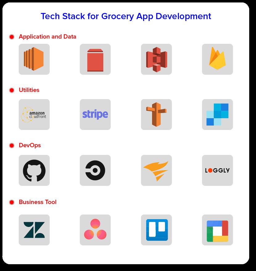 Tech Stack для разработки продуктовых приложений