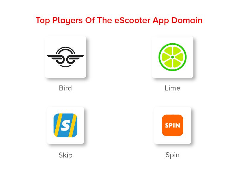 Лучшие игроки в секторе eScooter