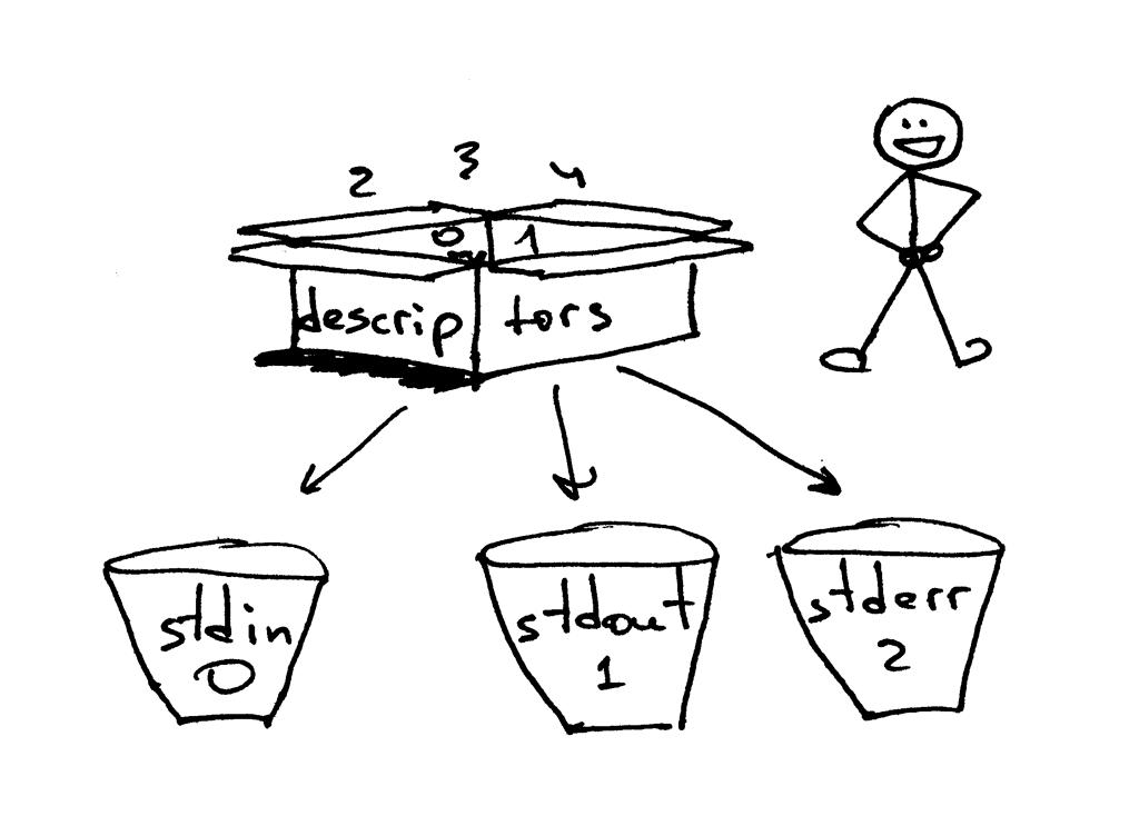 limit descriptors