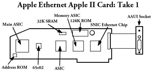 Ethernet Card take 1