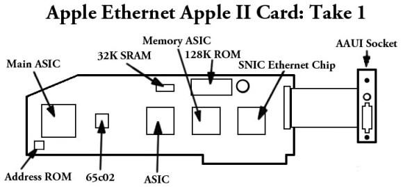 Ethernet Card take 1