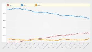 معدل استخدام نظام iOS 9 بعد 3 أيام من إطلاقه