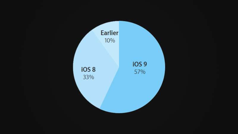 حصة انتشار iOS 9 بعد 3 أسابيع