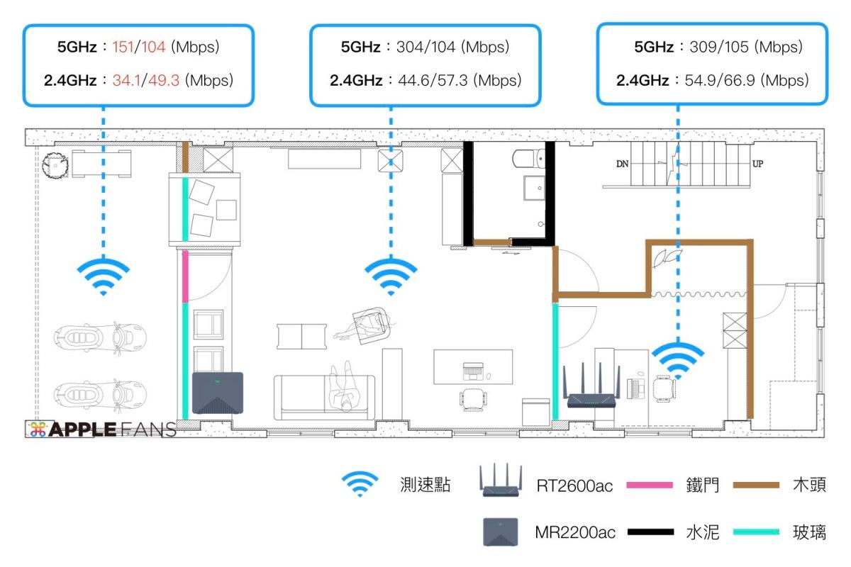 MR2200ac 做為「無線」Wi-Fi 存取點