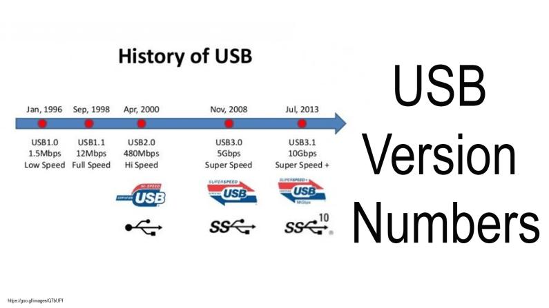 USB Versions