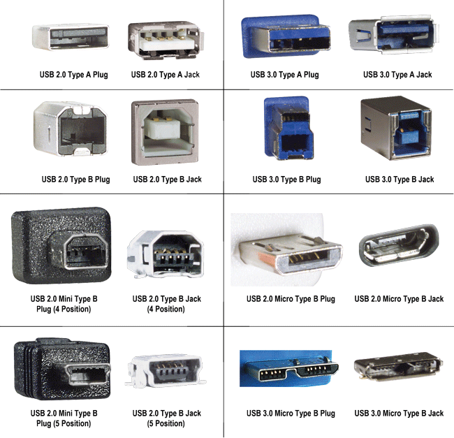 USB Connection Types