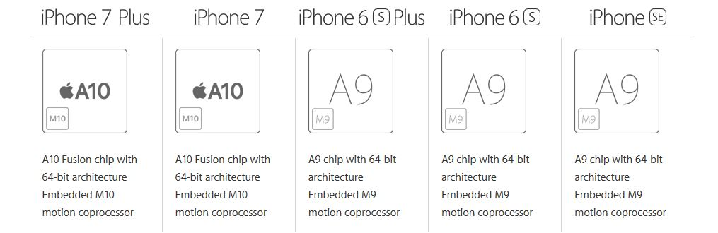 Making It The Most Powerful Apple IPhone Models At Time Was Also Introduced A Price Starting 399 Much Lower Than Its Predecessors