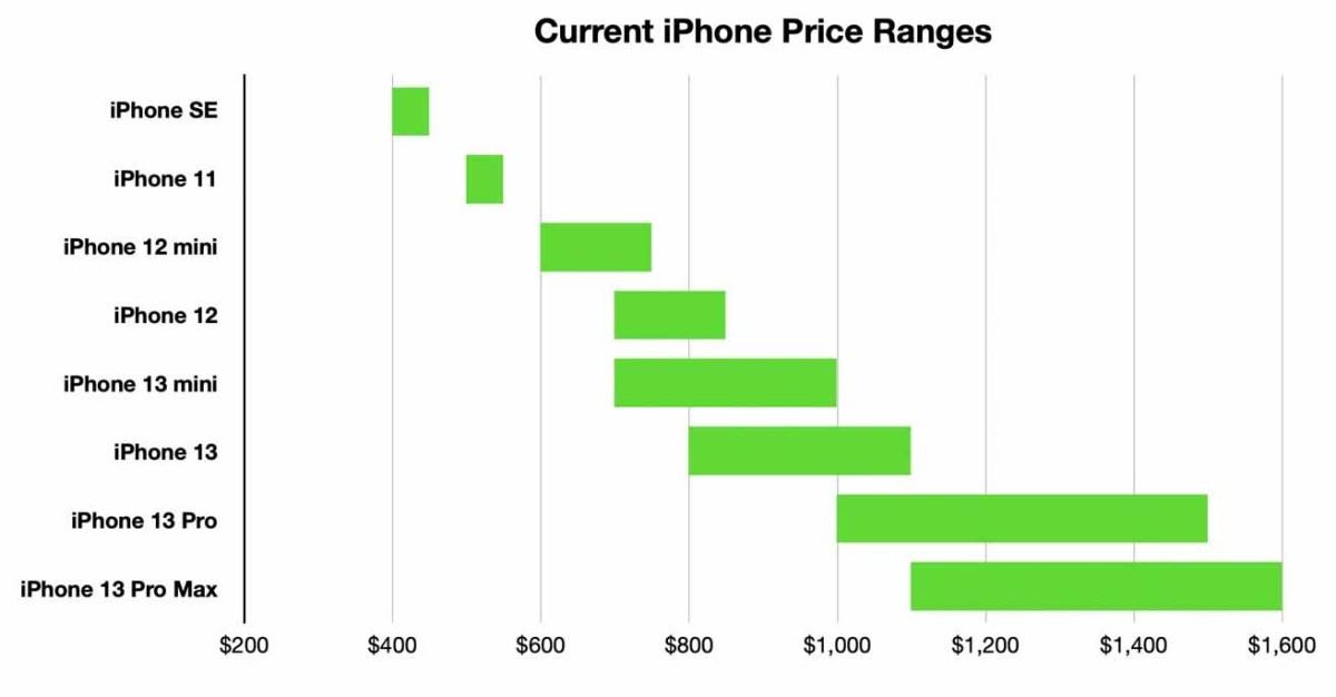 Разница между самыми дешевыми и самыми дорогими моделями осенью 2021 года составляет 1200 долларов.