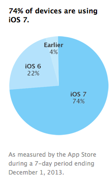 ios_fragmentation