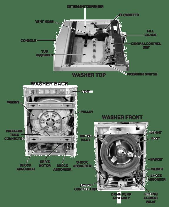 Electrolux Dishwasher Parts Manual