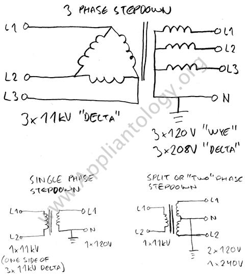 explanation of 120v single phase 240v split phase and 208v