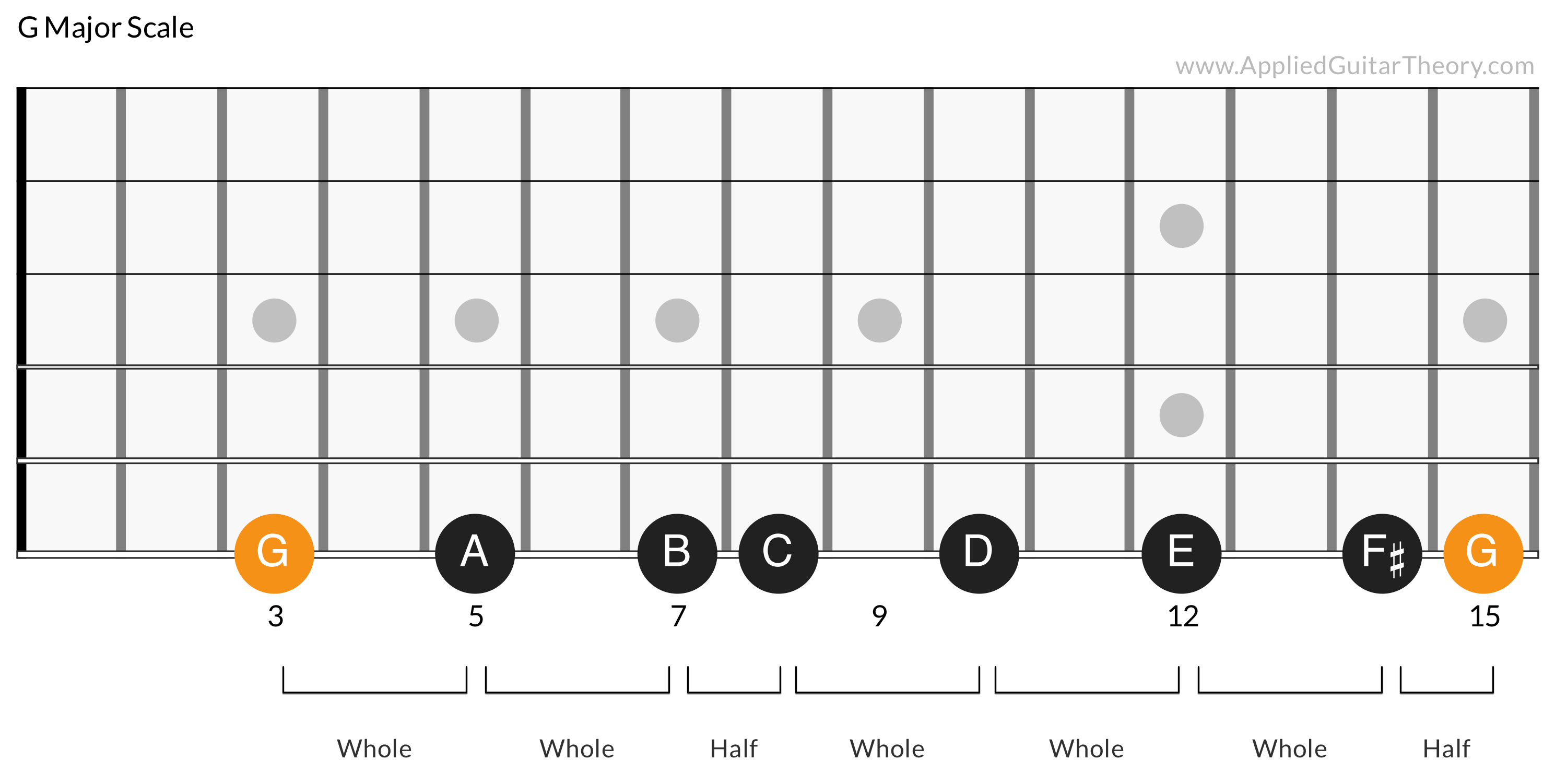 The Relative Major And Relative Minor Scales