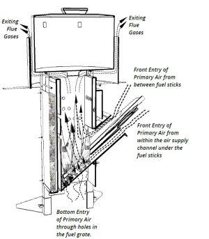 Clean Cookstove ~ Pānval Rocket Stove (PRSv5)  Product