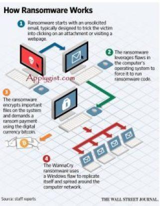 Deadly Computer Virus called WannaCry