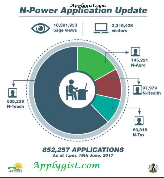 N-Power  Frequently Asked Questions and Answers