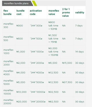 9mobile Moreflex Tariff Bundle