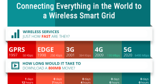 The State of 5G